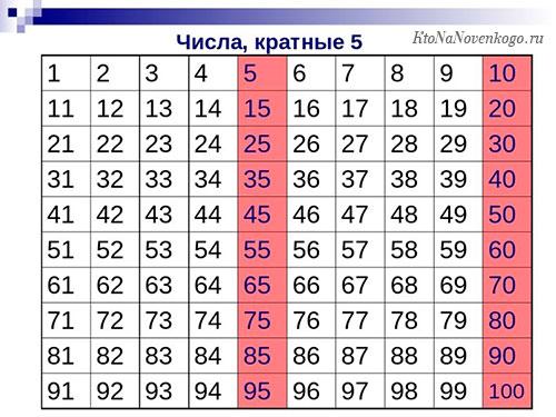 Кратные числа в таблице