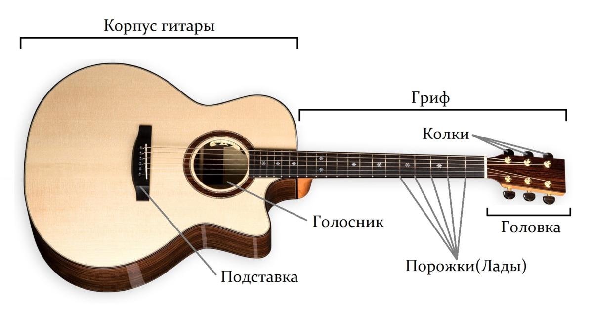 Гитара, гитара и еще раз гитара!