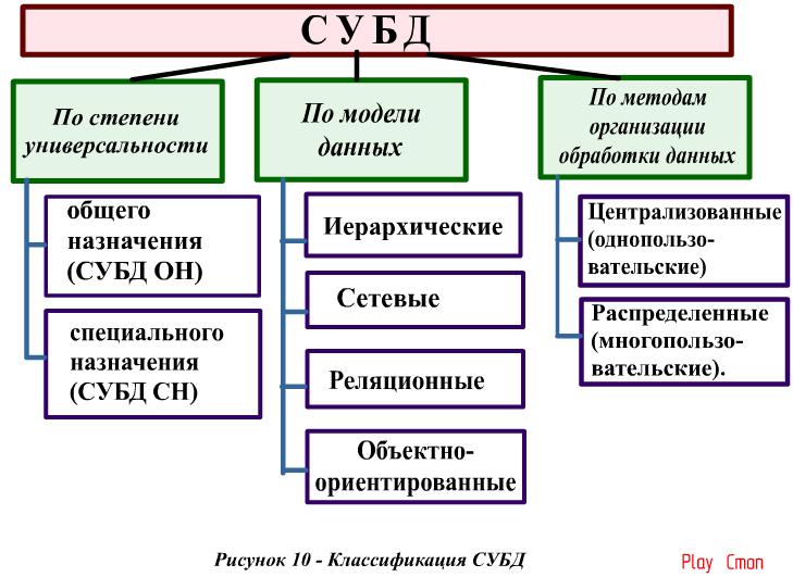 Сетевая модель данных — википедия. что такое сетевая модель данных