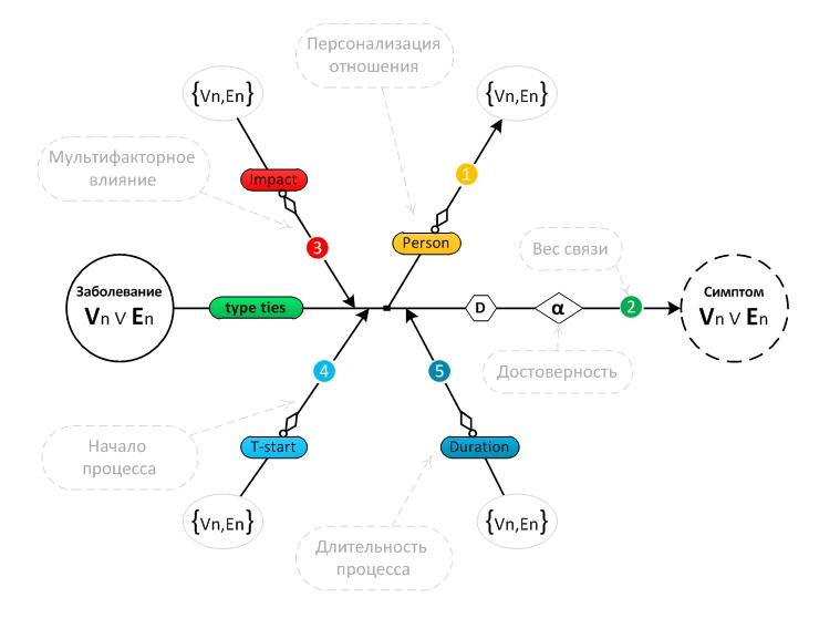 Семантическая сеть — википедия. что такое семантическая сеть