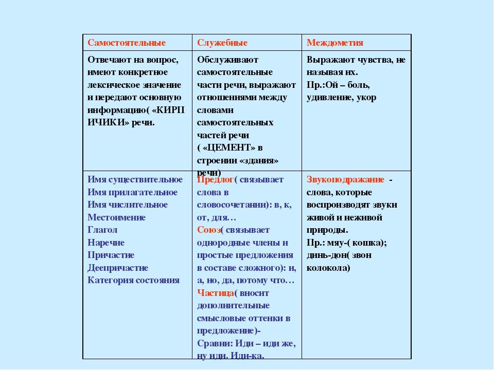 Части речи: самостоятельные, служебные и междометия | русский язык