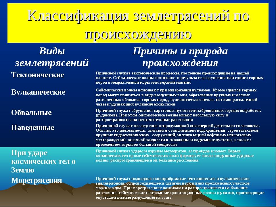 Эпицентр землетрясения — это… магнитуда землетрясения : labuda.blog эпицентр землетрясения — это… магнитуда землетрясения — «лабуда» информационно-развлекательный интернет журнал