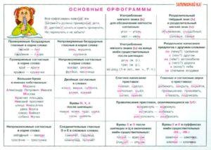 Орфограммы русского языка в корне слова. 3-й класс