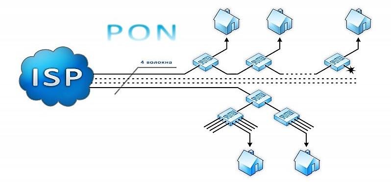 Основные отличия gepon и gpon сетей