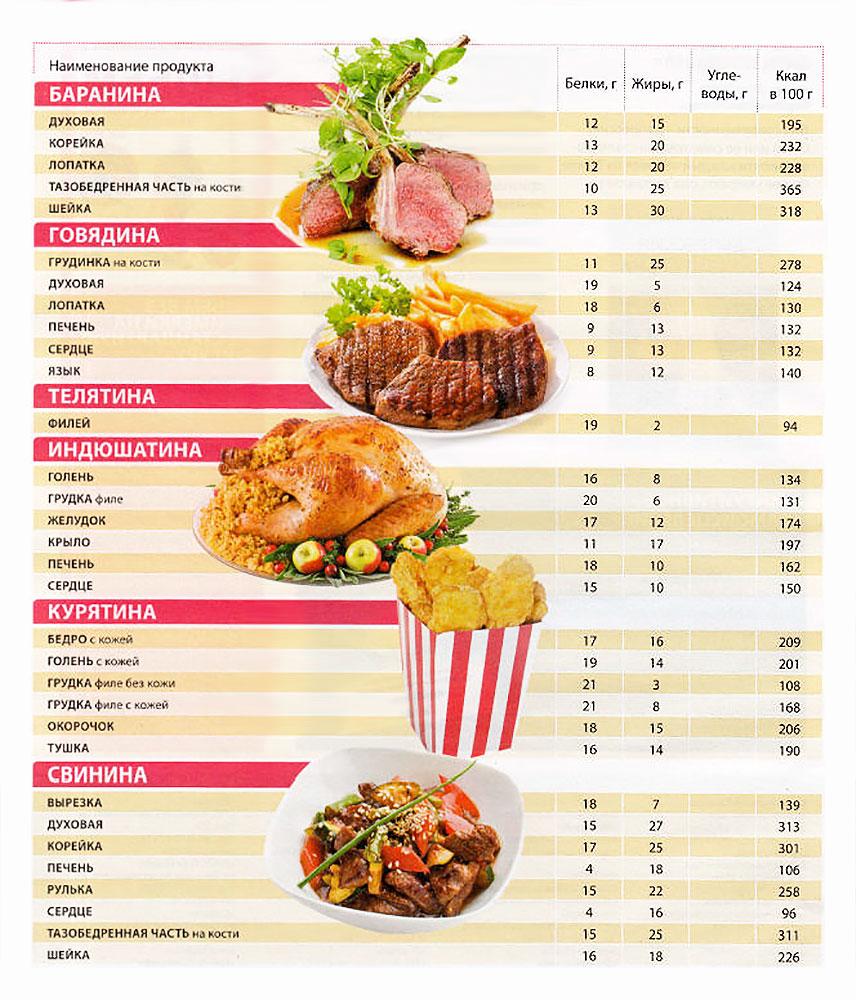 Пищевая ценность продуктов питания - таблица