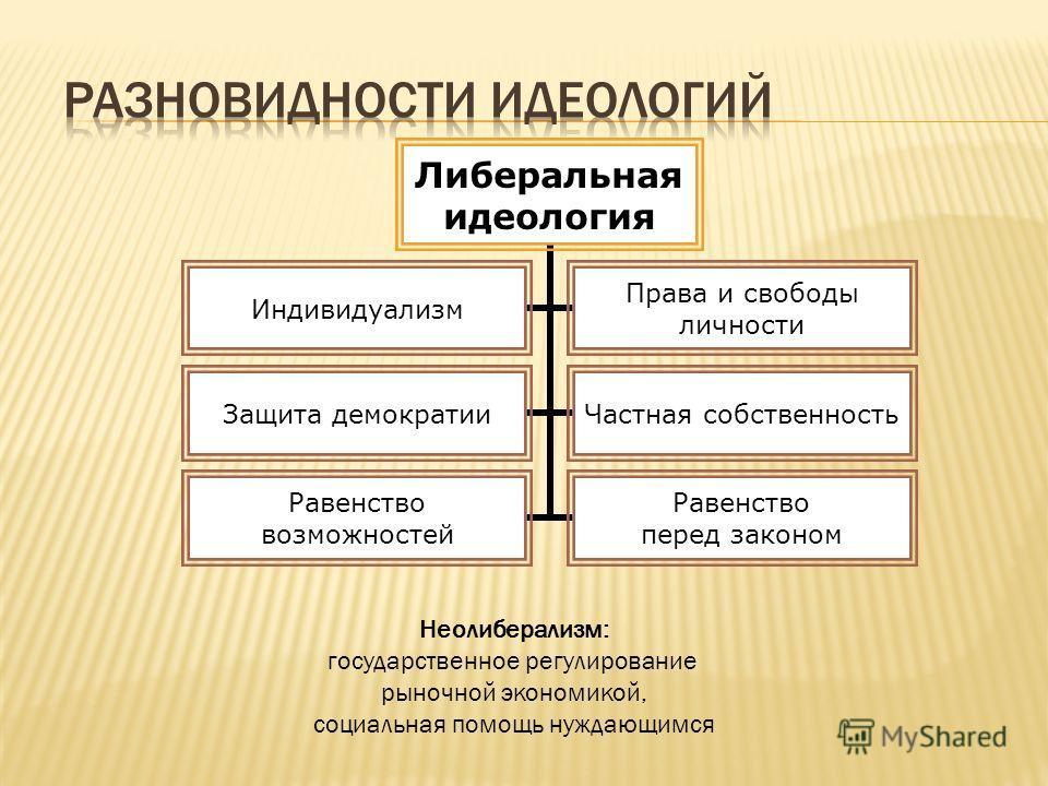 Либерализм – это: кратко и понятно что такое либеральная идеология, либерализация, ценности | tvercult.ru