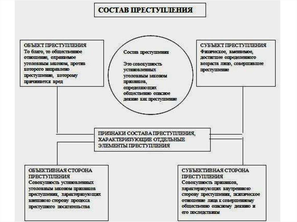 Теоретические аспекты определения состава правонарушения