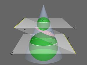 Эллипс - фокусное расстояние, уравнение, свойства и эксцентриситет фигуры