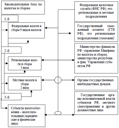 Налоговая система — википедия