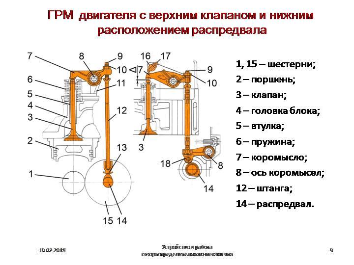 Классификация, устройство и принцип работы грм двигателя