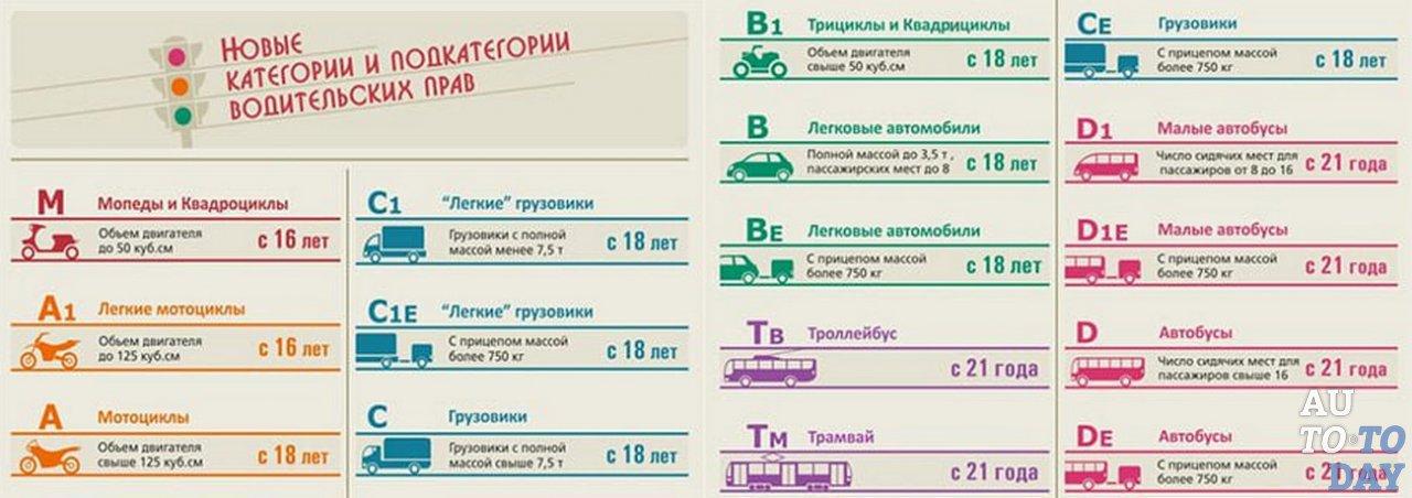 Что обозначает категория водительских прав в1