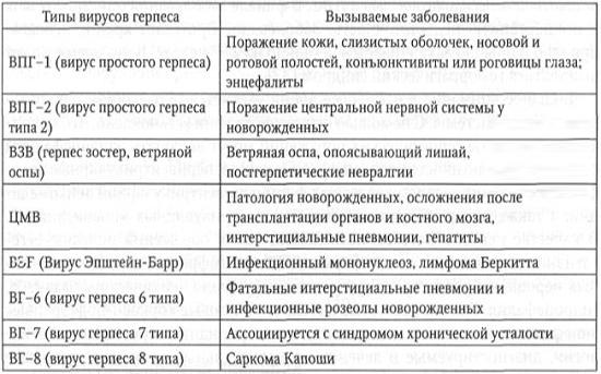 В каких вариантах проявляется герпес 6 типа