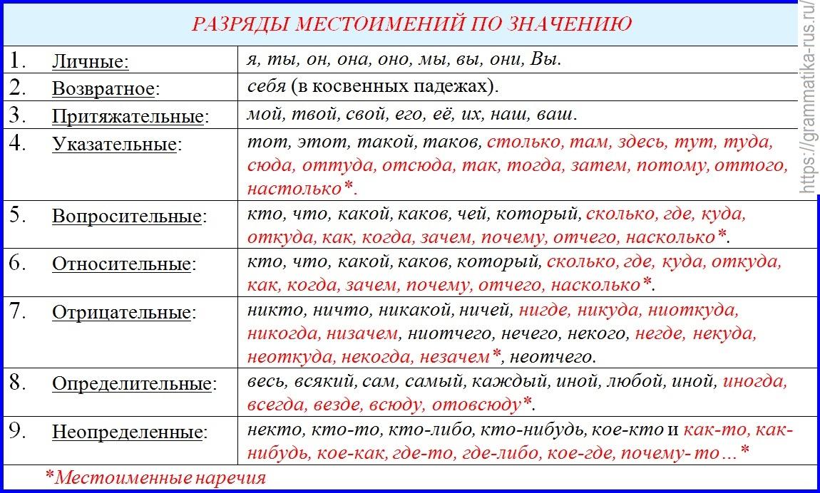 Личные местоимения в английском: всего одно правило | lingualeo блог