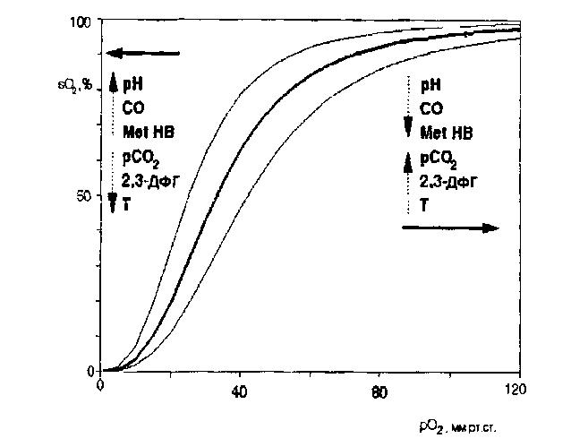 Частичное давление - partial pressure