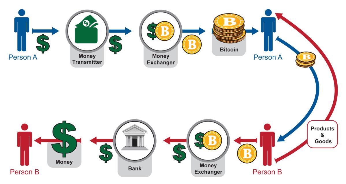 Криптовалюта — википедия. что такое криптовалюта