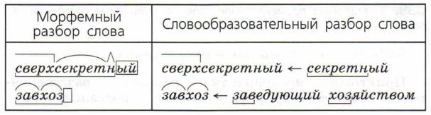 Словообразовательный разбор слова – примеры (русский язык, 6 класс)