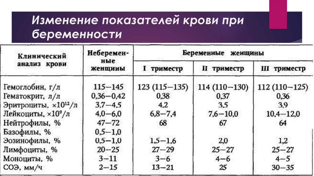 D-димер при беременности: норма у женщин, повышен - причины. анализ крови  на d-димер,расшифровка в видном
