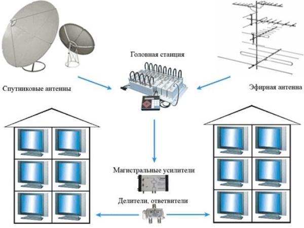 Виды радиосвязи. сигналы радиосвязи и их характеристики.