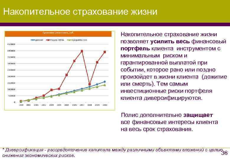 Вкладчики распробовали накопительное страхование | банки.ру