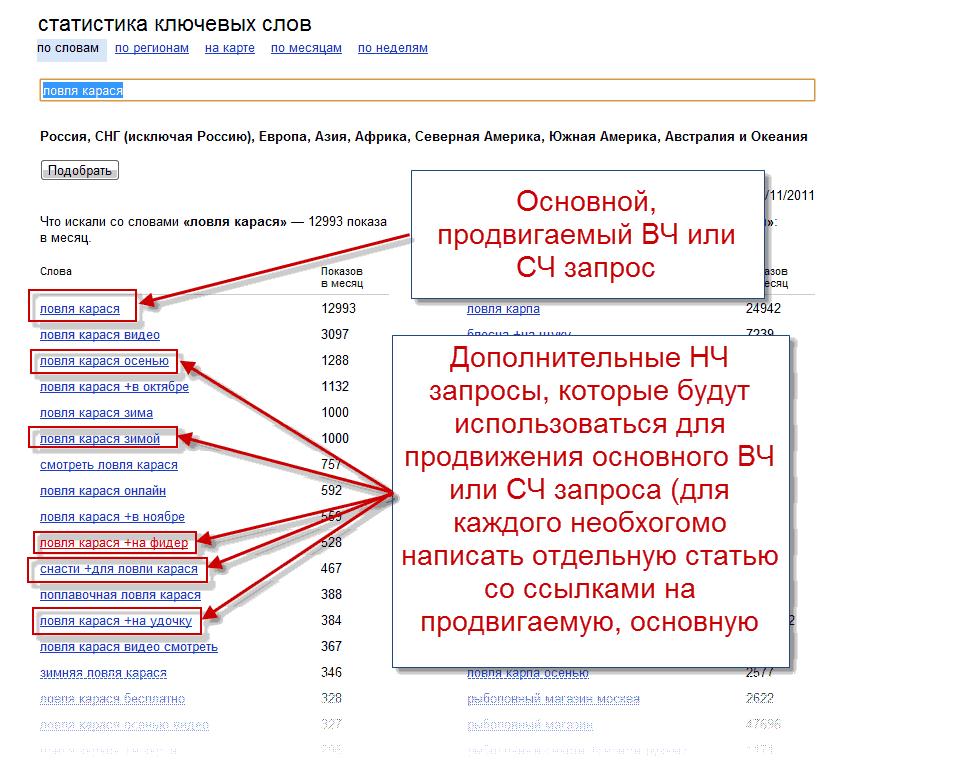 Яндекс.вордстат: инструкция по применению