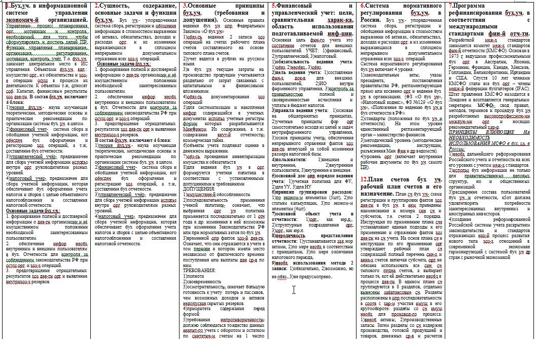 Статьи расходов в бухгалтерском учете - таблица - nalog-nalog.ru