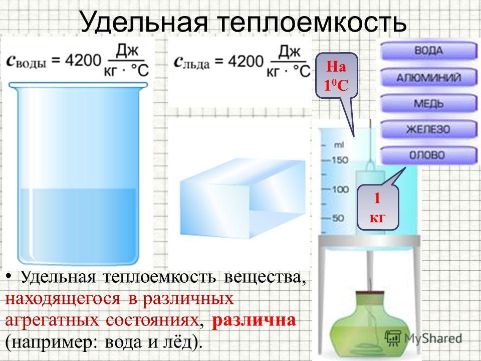 Теплоемкость – это... чему равна теплоемкость? таблица теплоемкости