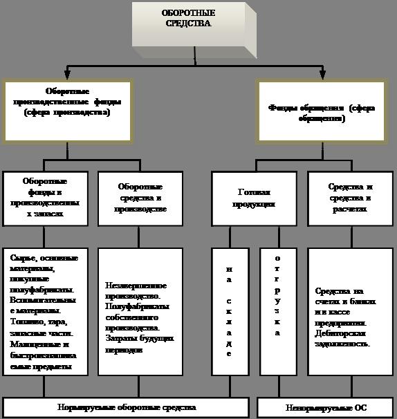 Оборотные средства и их структура