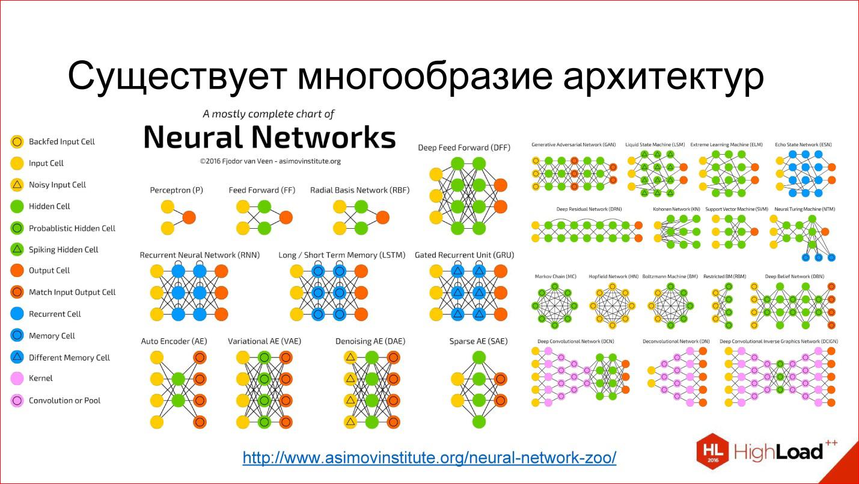 Введение в нейросети / хабр