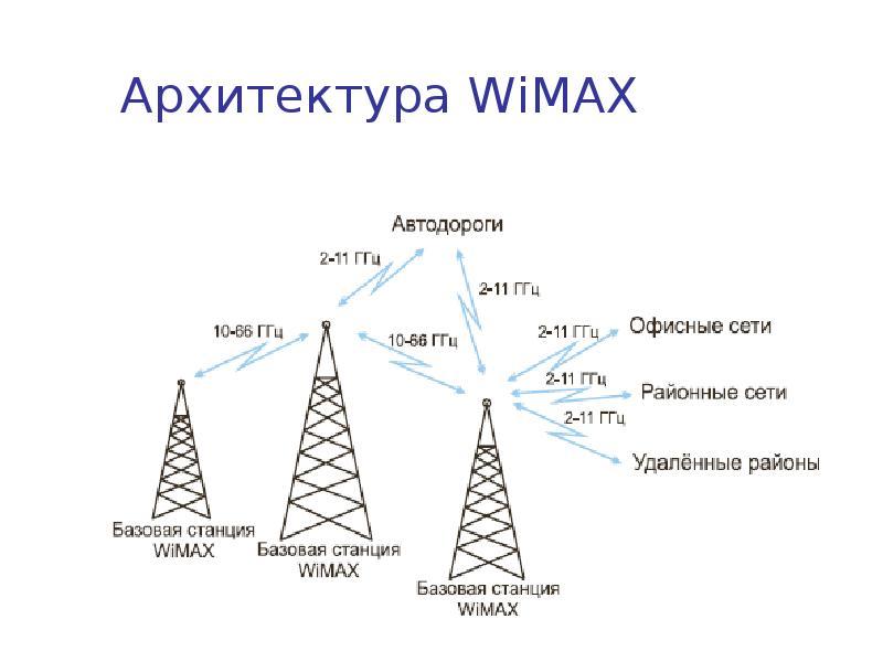 Wimax — википедия. что такое wimax