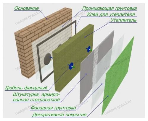 Мокрый фасад: особенности технологии утепления - энциклопедия по фасадам от а до я