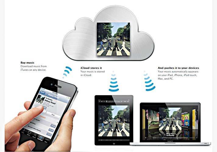 Облачное хранилище - назначение и преимущества облака