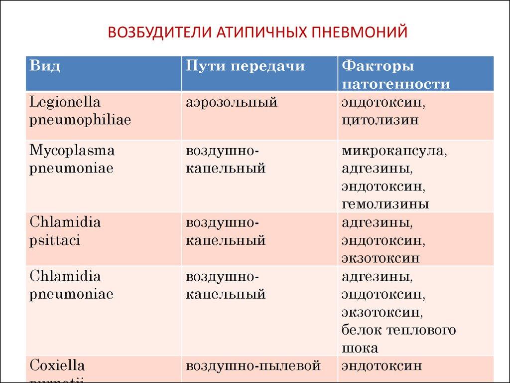Атипичная пневмония у взрослых: симптомы, признаки и лечение