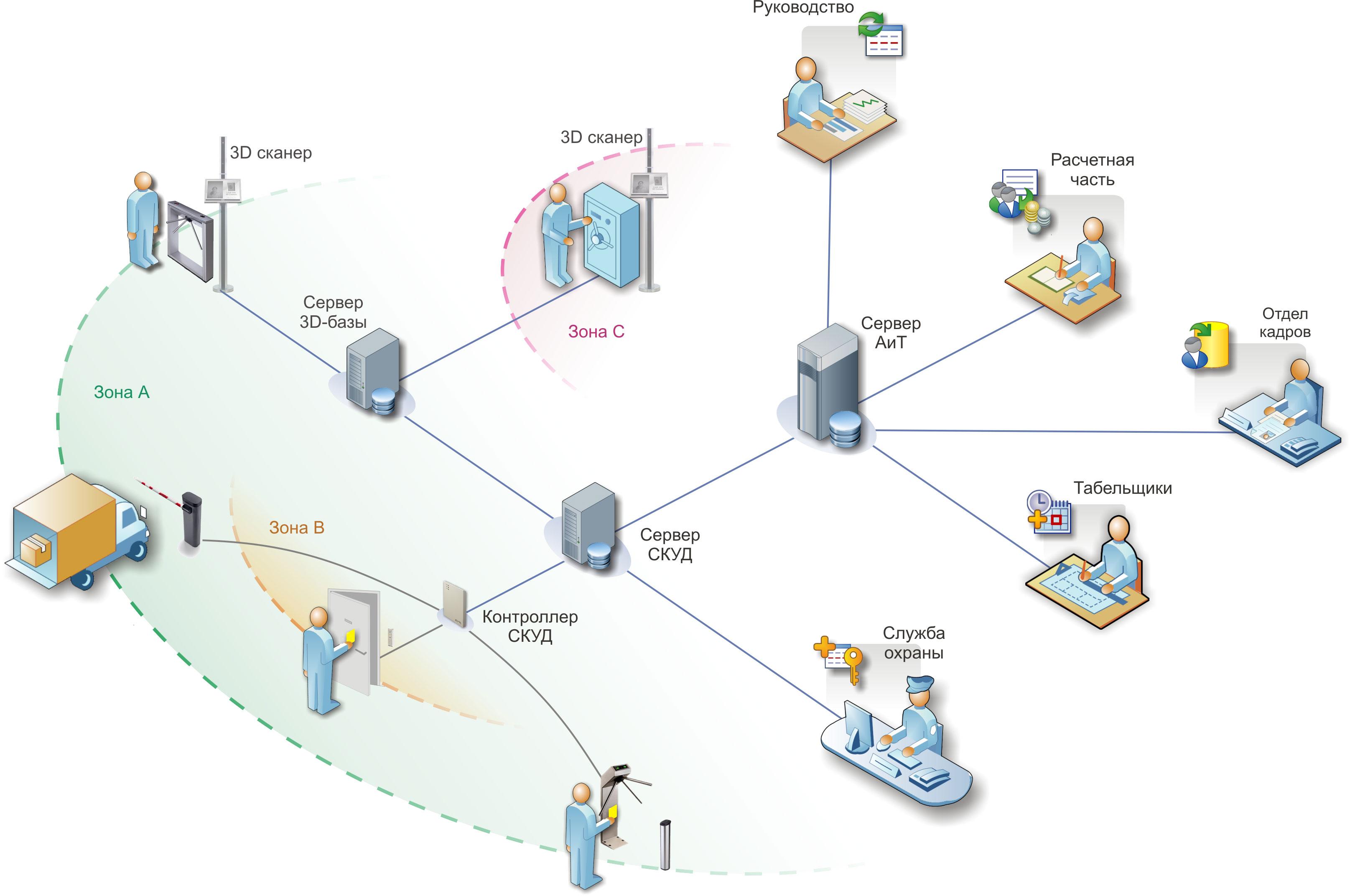 ? скуд — системы контроля и управления доступом: комплексная защита от проникновений
