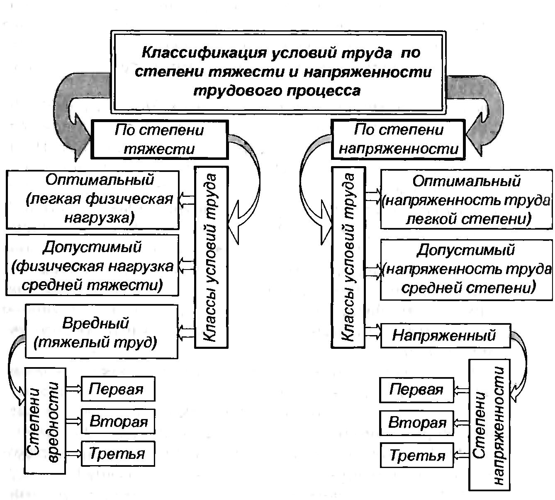 Физическая тяжесть труда для мсэ (медико-социальная экспертиза)