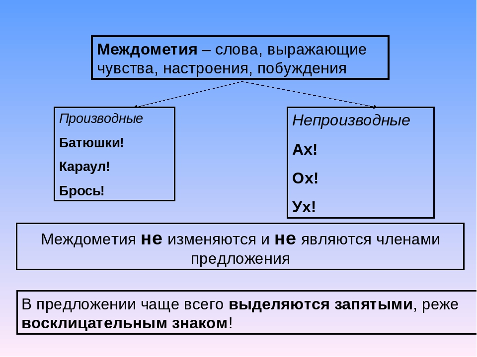 Междометие в русском языке, примеры, как подчеркивается и для чего служит и на какие вопросы отвечает