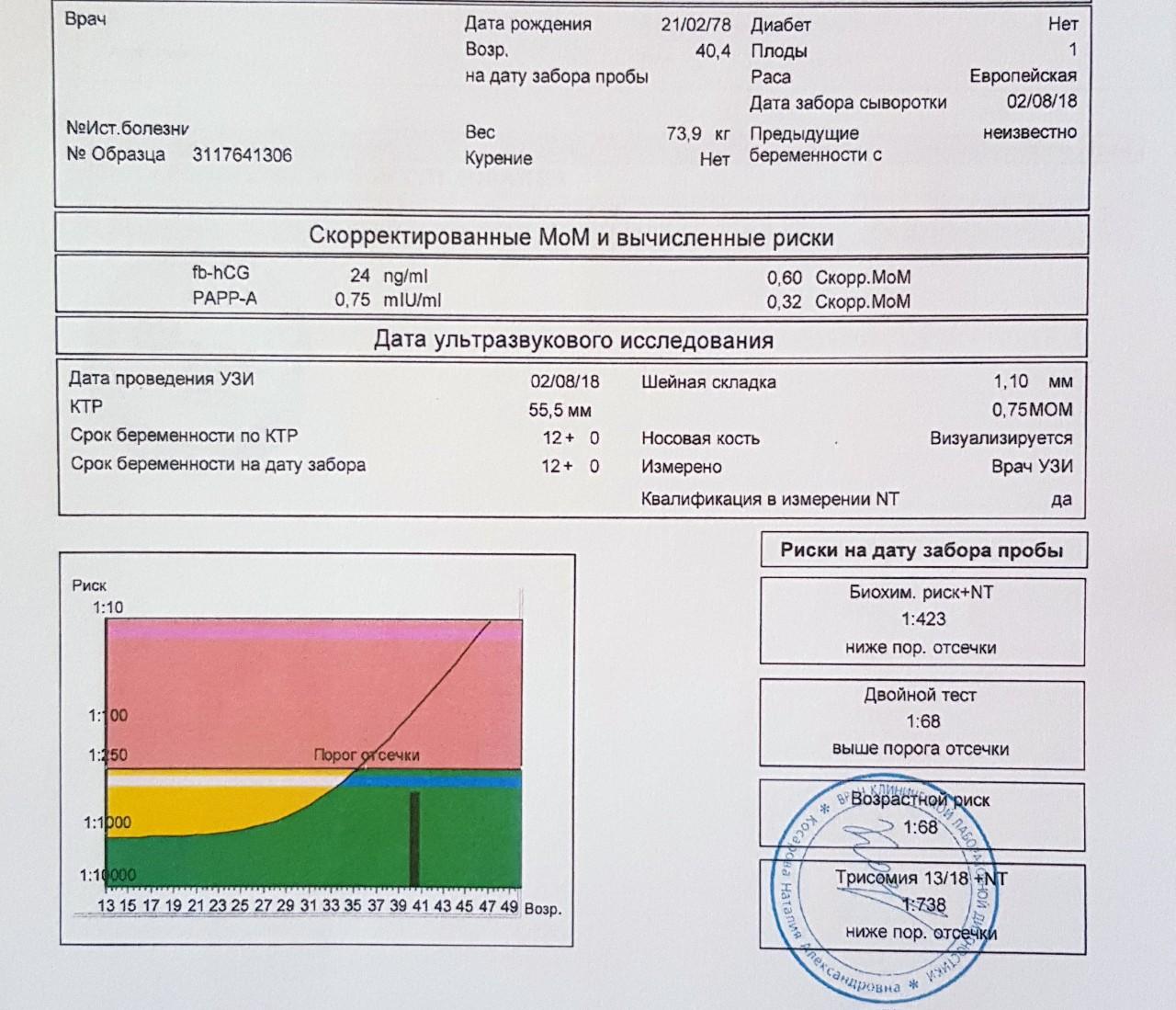 Скрининг 1 триместра беременность - сроки и нормы для первого биохимического исследования крови и узи