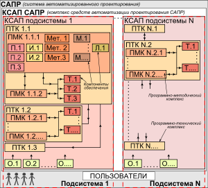 Сапр — система автоматизированного проектирования