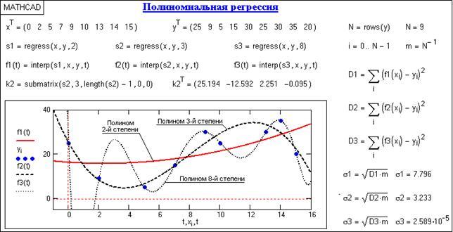 Полиномы | математика, которая мне нравится