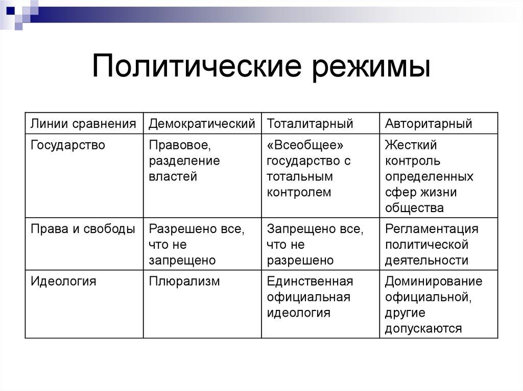 Типы политических режимов. классификация политических режимов