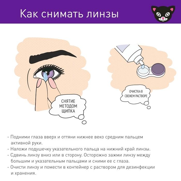Контактные линзы: что это, правила ношения, подбор, как одевать и снять, растворы и виды контактных линз