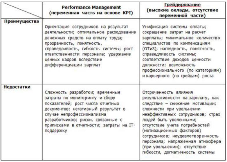 Грейдинг — e-xecutive.ru