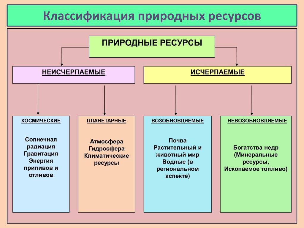 Природные ресурсы: что это такое, их основные виды и характеристика - узнай что такое