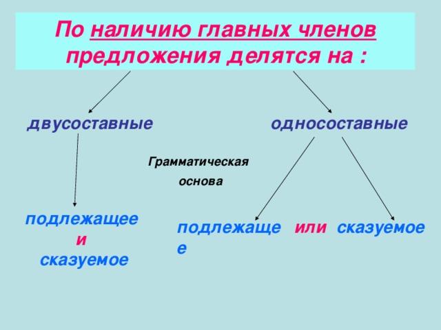 Безличные предложения – примеры, формы (8 класс, русский язык)