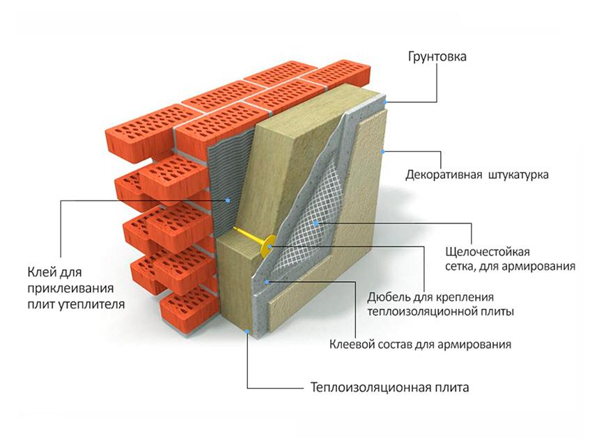 Мокрый фасад плюсы и минусы системы
