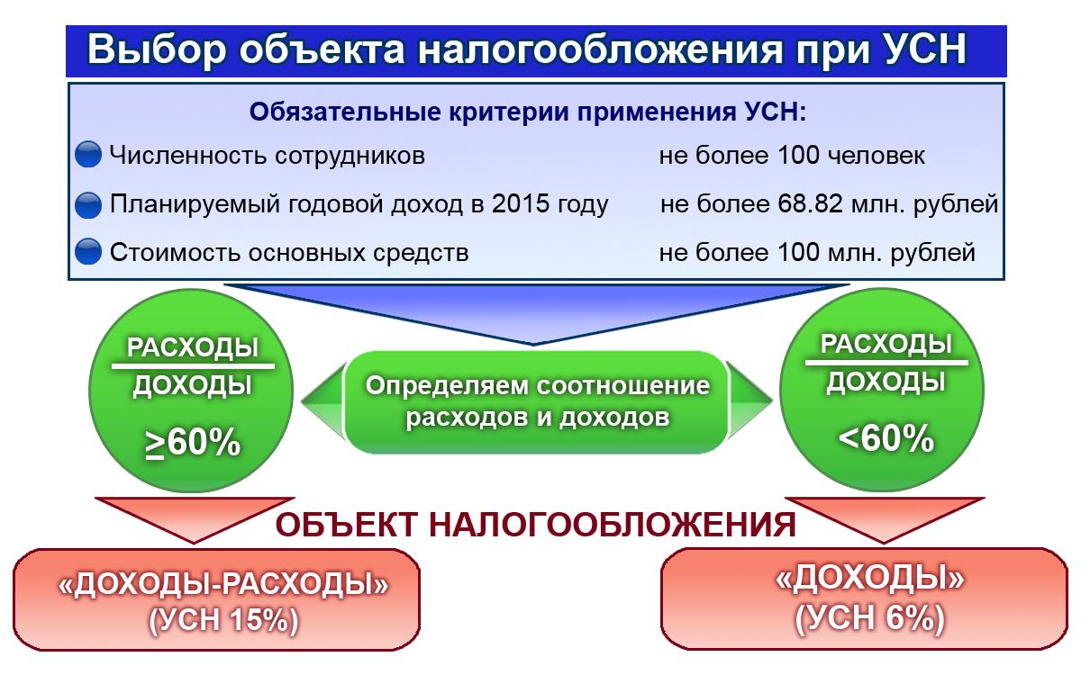 Есхн (единый сельскохозяйственный налог): что это такое, особенности системы