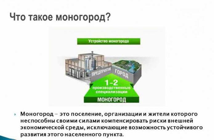 Моногород - это что такое? поддержка и развитие моногородов россии