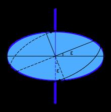 Небесная сфера — википедия. что такое небесная сфера