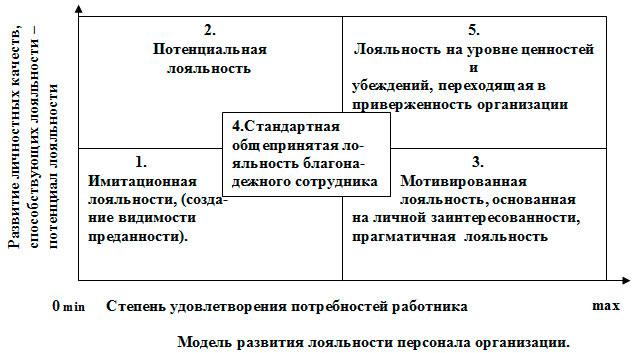 Приверженность - определение. виды приверженности