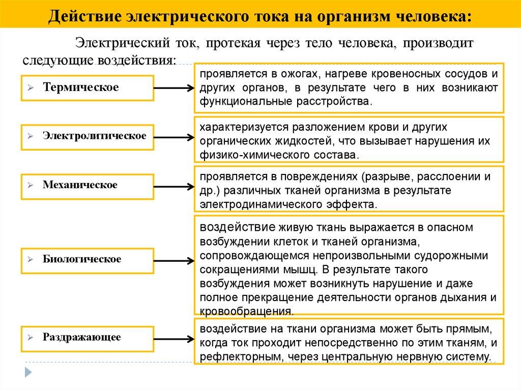 5.что такое электротравма?