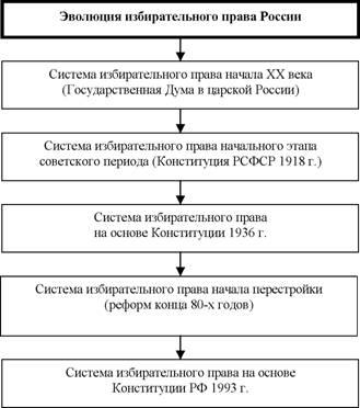 Активное и пассивное избирательное право. избирательные права граждан и принципы их осуществления